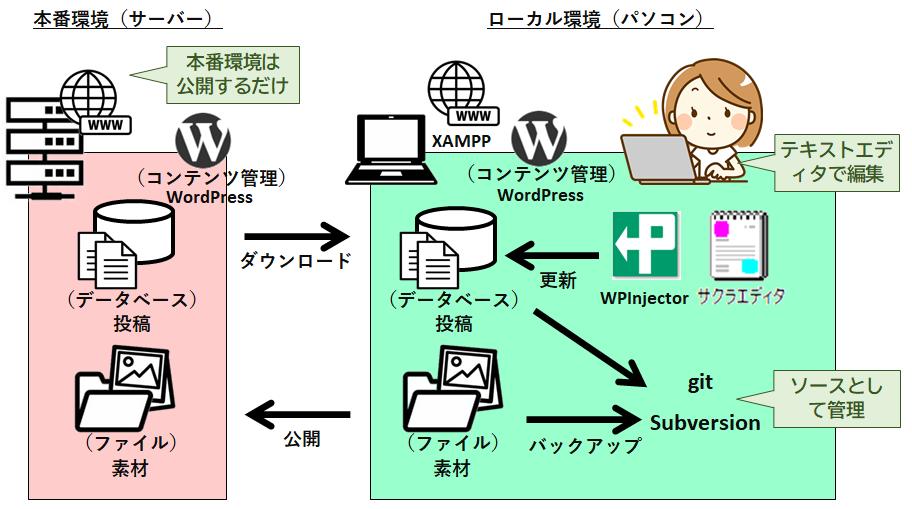 WPInjectorを用いたWordPress記事作成手順