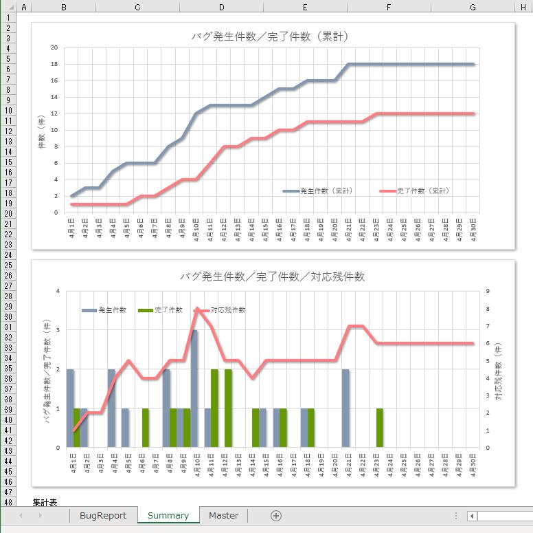 【バグ管理表】無料Excelテンプレート・1(自作より高機能・自動集計・ワークフロー付き)